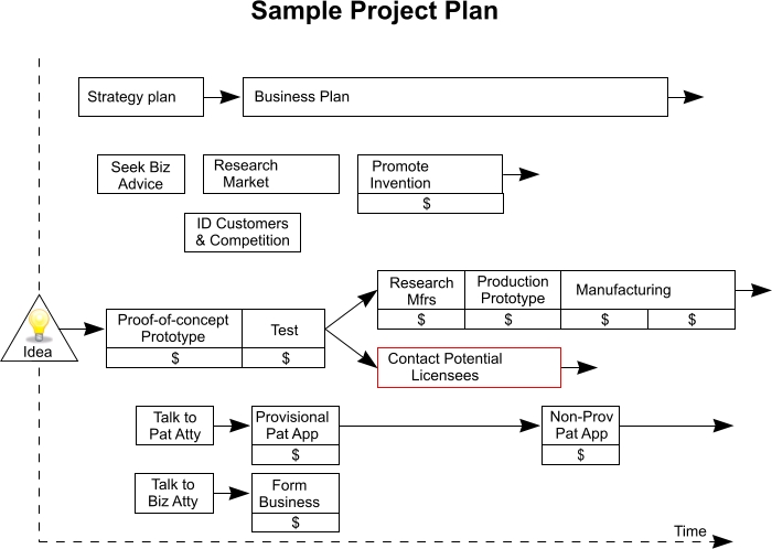 Project Plan Sample  KakTakTk